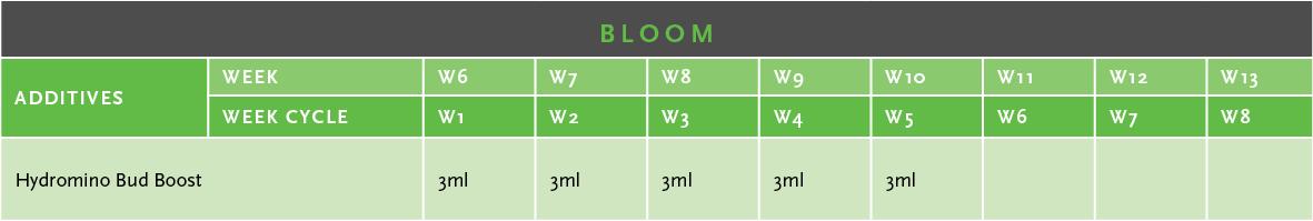 Bud Boost | HYDROMINO